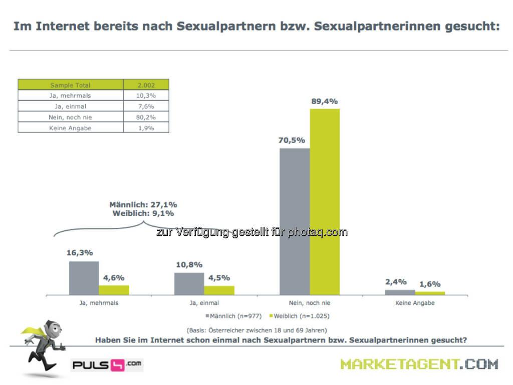 m Internet bereits nach Sexualpartnern bzw. Sexualpartnerinnen gesucht (Bild: puls4.com/marketagent.com) (17.05.2013)
