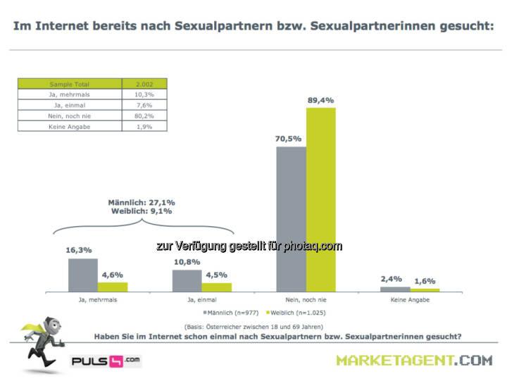 m Internet bereits nach Sexualpartnern bzw. Sexualpartnerinnen gesucht (Bild: puls4.com/marketagent.com)