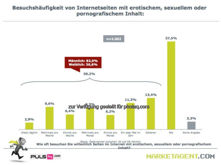 Besuchshäufigkeit von Internetseiten mit erotischem, sexuellem oder pornografischem Inhalt (Bild: puls4.com/marketagent.com)