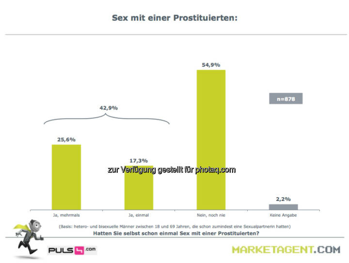 Sex mit einer Prostituierten (Bild: puls4.com/marketagent.com)