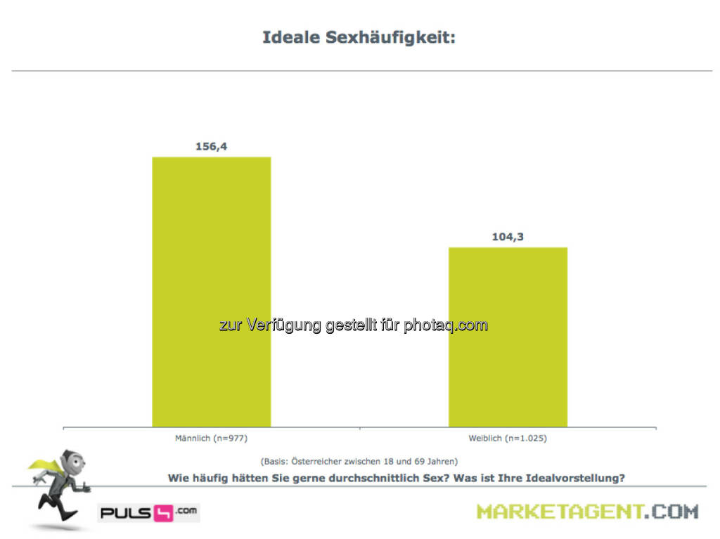 Ideale Sexhäufigkeit (Bild: puls4.com/marketagent.com) (17.05.2013)