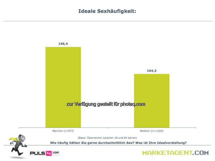 Ideale Sexhäufigkeit (Bild: puls4.com/marketagent.com)