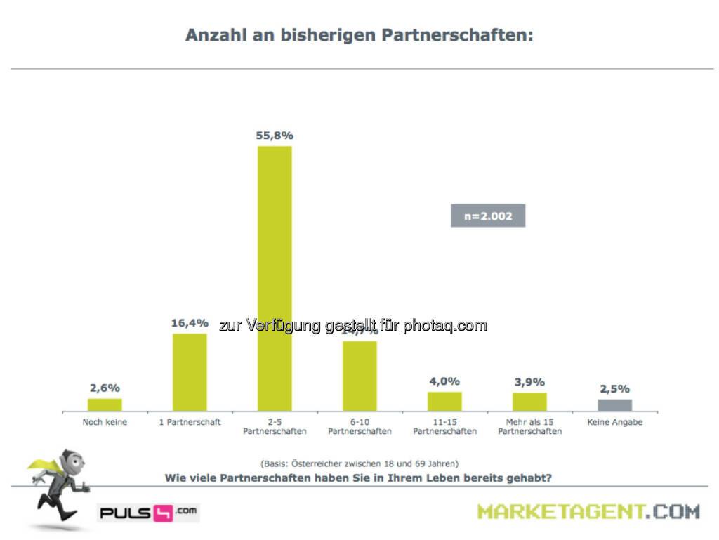 Anzahl an bisherigen Partnerschaften (Bild: puls4.com/marketagent.com) (17.05.2013)