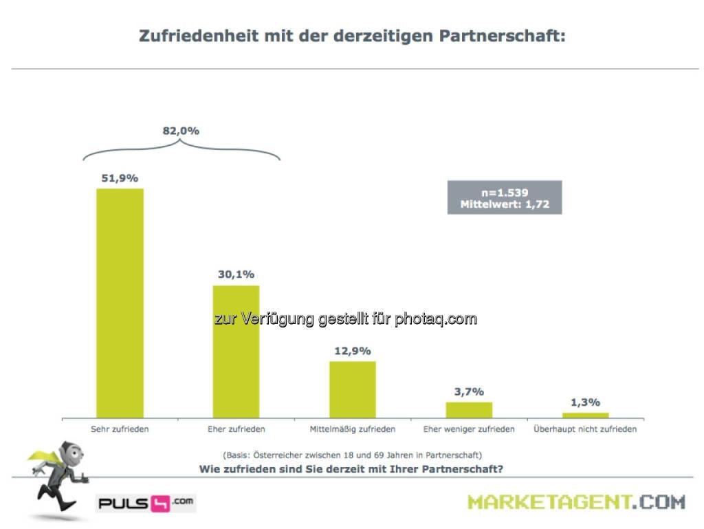 Zufriedenheit mit der derzeitigen Partnerschaft (Bild: puls4.com/marketagent.com) (17.05.2013)