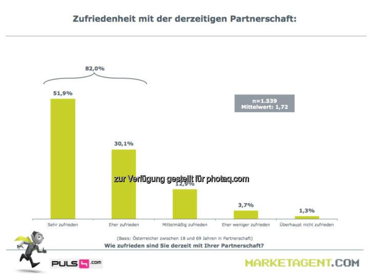 Zufriedenheit mit der derzeitigen Partnerschaft (Bild: puls4.com/marketagent.com)