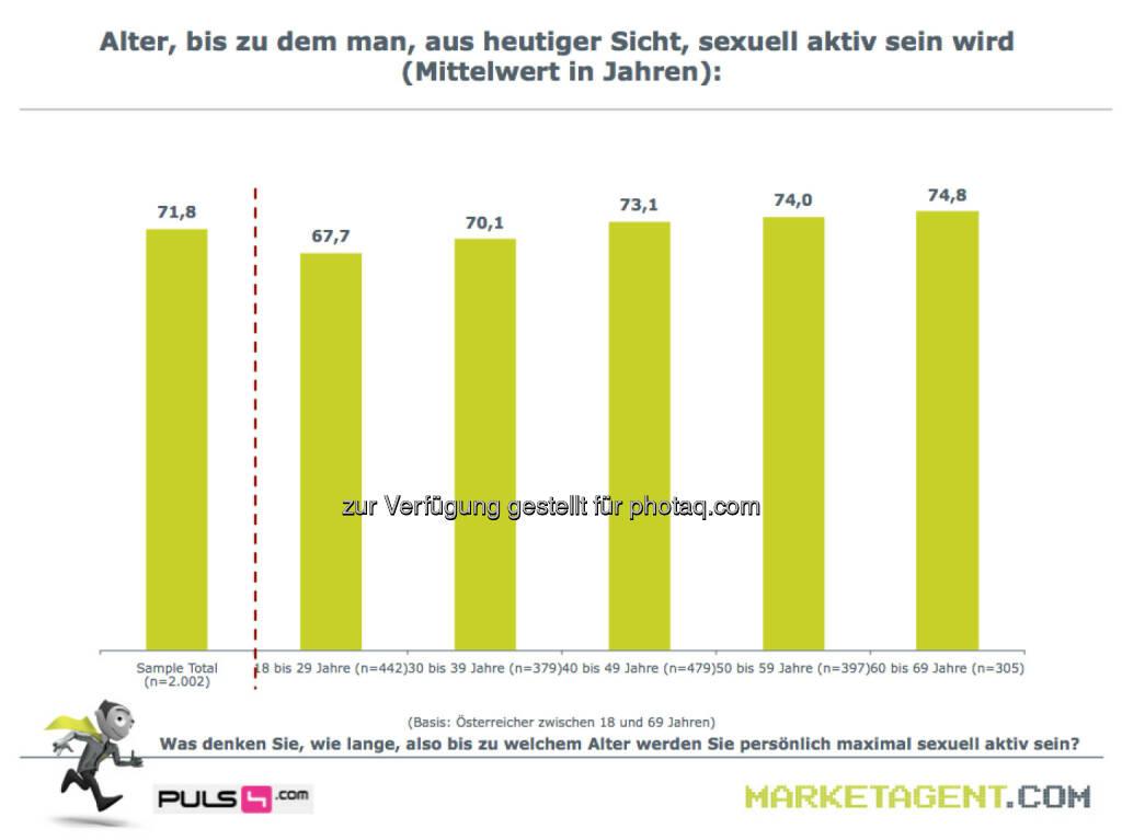 Alter, bis zu dem man, aus heutiger Sicht, sexuell aktiv sein wird (Bild: puls4.com/marketagent.com) (17.05.2013)
