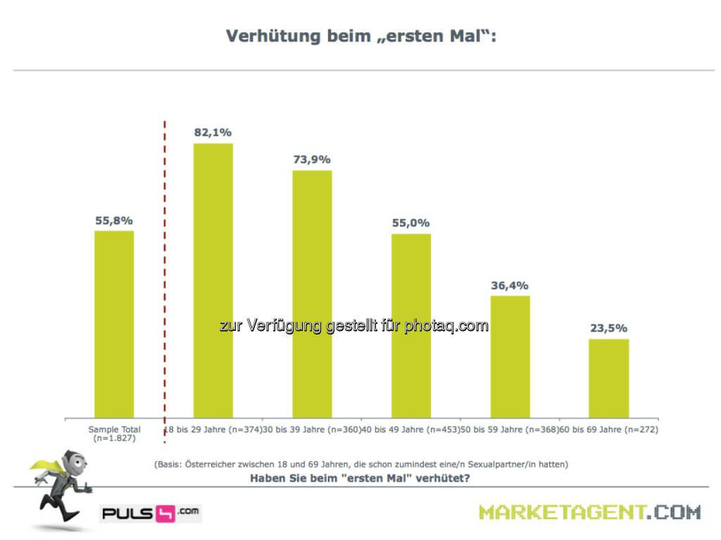 Verhütung beim €ersten Mal (Bild: puls4.com/marketagent.com) (17.05.2013)