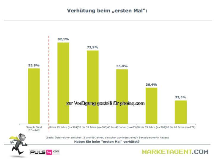 Verhütung beim €ersten Mal (Bild: puls4.com/marketagent.com)