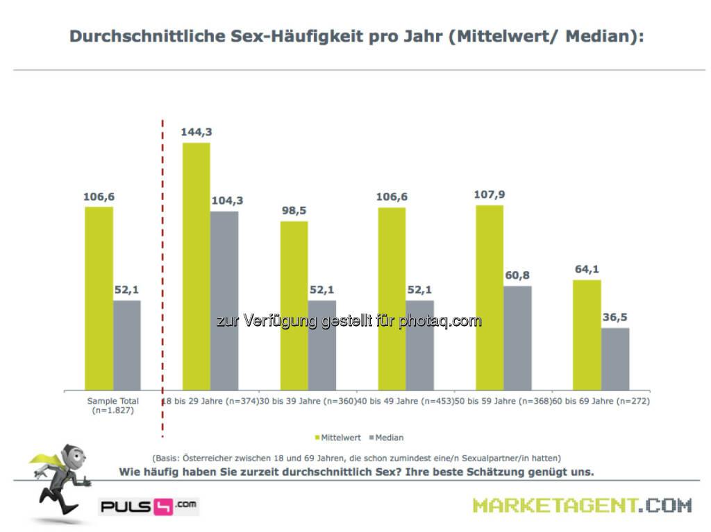 Durchschnittliche Sex-Häufigkeit pro Jahr (Bild: puls4.com/marketagent.com) (17.05.2013)
