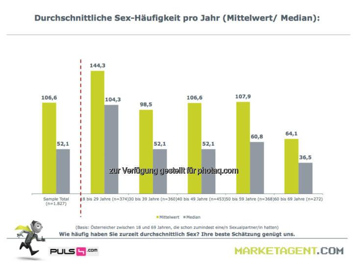 Durchschnittliche Sex-Häufigkeit pro Jahr (Bild: puls4.com/marketagent.com)