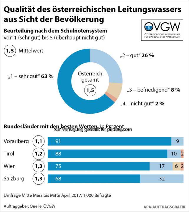 ÖVGW Österreichische Vereinigung für das Gas- und Wasserfach: AQA-Wasserreport 2017: Bestnoten für Österreichs Wasserversorger (Fotocredit: ÖVGW/APA-Auftragsgrafik)