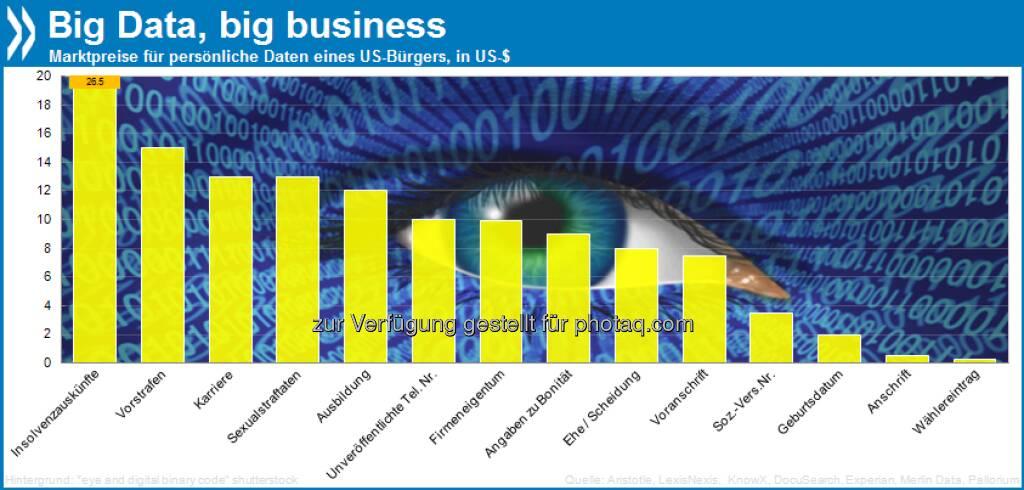 Big data, big business! Die persönlichen Daten eines US-Bürgers kosten im freien Handel – Anschrift: 50 Cent, Geburtsdatum: $2, Angaben zu Bonität: $9, Ausbildung: $12 und beruflichem Werdegang: $13.  Mehr unter http://bit.ly/18PmNCV (S. 25/26), © OECD (19.05.2013)