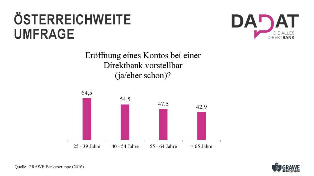 Präsentation dad.at - Österreichweite Umfrage (02.07.2017)