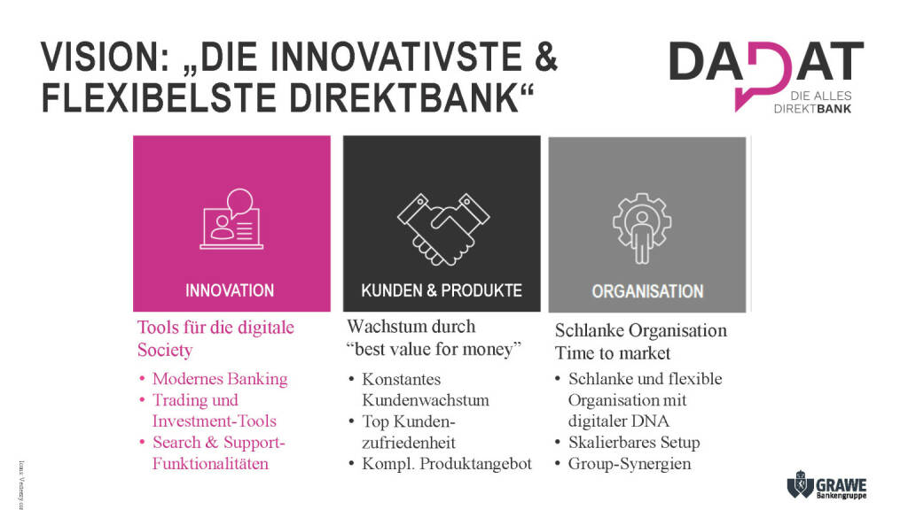 Präsentation dad.at - Vision: Die innovativste & flexibelste Direktbank (02.07.2017)