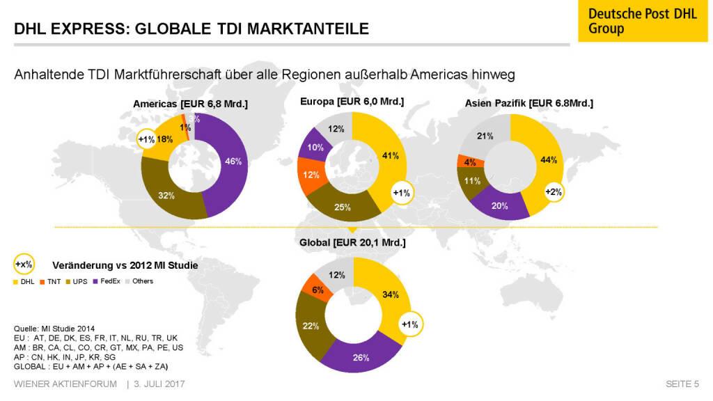 Präsentation Deutsche Post - DHL Express: Globale TDI Marktanteile (02.07.2017)