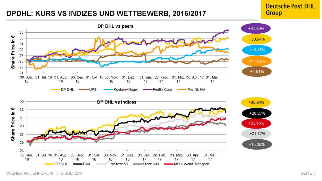 Präsentation Deutsche Post - DPDHL: Kurs vs Indizes (02.07.2017)