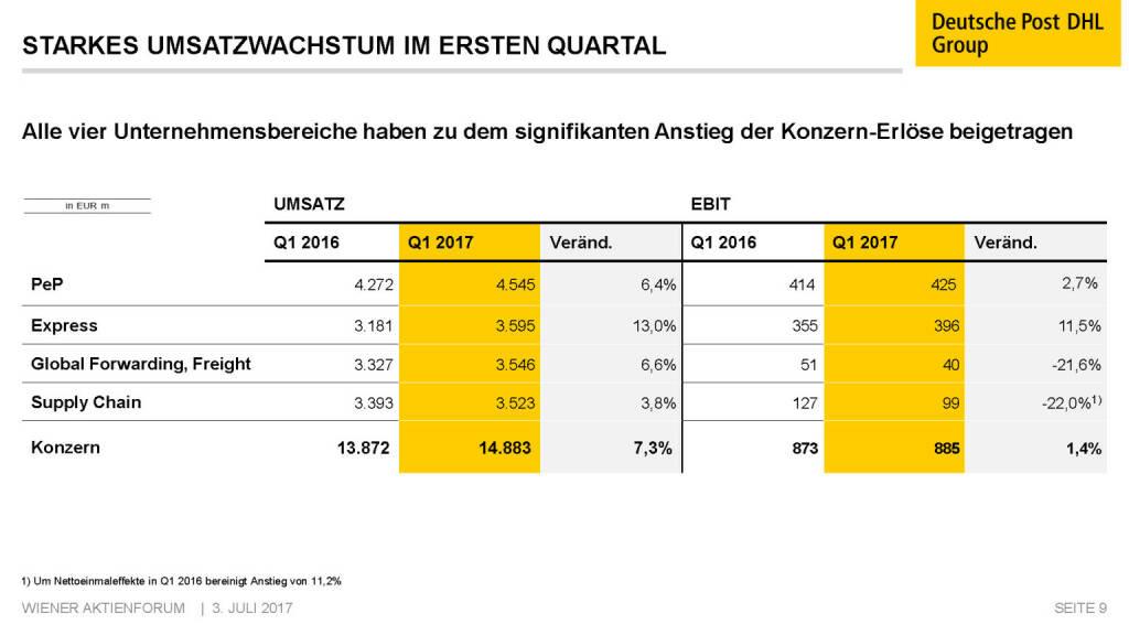 Präsentation Deutsche Post - Starkes Umsatzachstum im ersten Quartal (02.07.2017)