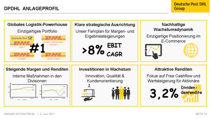Präsentation Deutsche Post - DPDHL Anlageprofil