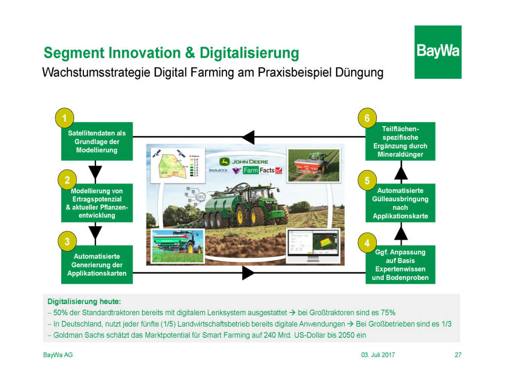 Präsentation BayWa - Segment Innovation & Digitalisierung (03.07.2017)