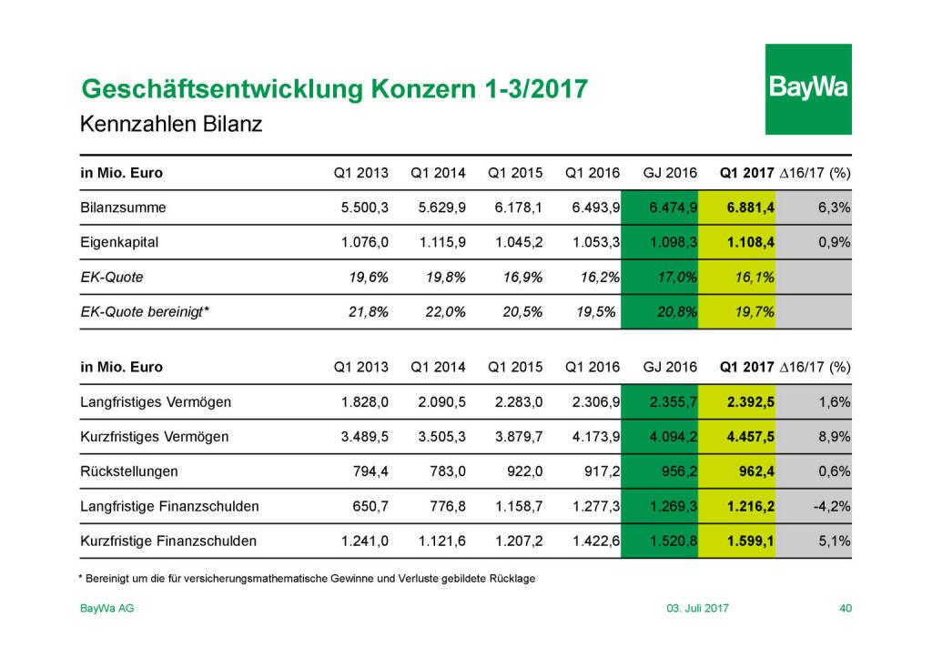 Präsentation BayWa - Geschäftsentwicklung (03.07.2017)