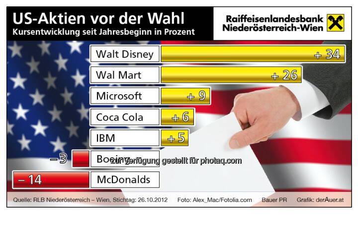 US-Aktien vor der Wahl (c) derAuer Grafik Buch Web