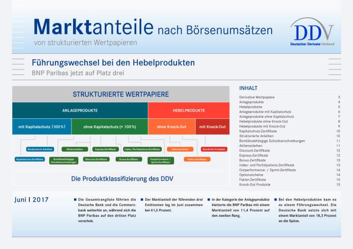 Strukturierte Wertpapier Deutschland: Marktanteile nach Börsenumsätzen Juni 2017, Seite 1/15, komplettes Dokument unter http://boerse-social.com/static/uploads/file_2287_strukturierte_wertpapier_deutschland_marktanteile_nach_borsenumsatzen_juni_2017.pdf