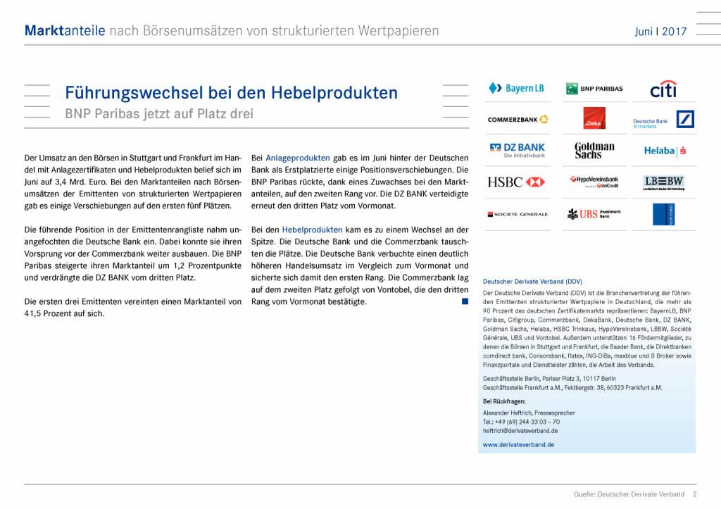 Strukturierte Wertpapier Deutschland: Marktanteile nach Börsenumsätzen Juni 2017, Seite 2/15, komplettes Dokument unter http://boerse-social.com/static/uploads/file_2287_strukturierte_wertpapier_deutschland_marktanteile_nach_borsenumsatzen_juni_2017.pdf (11.07.2017)