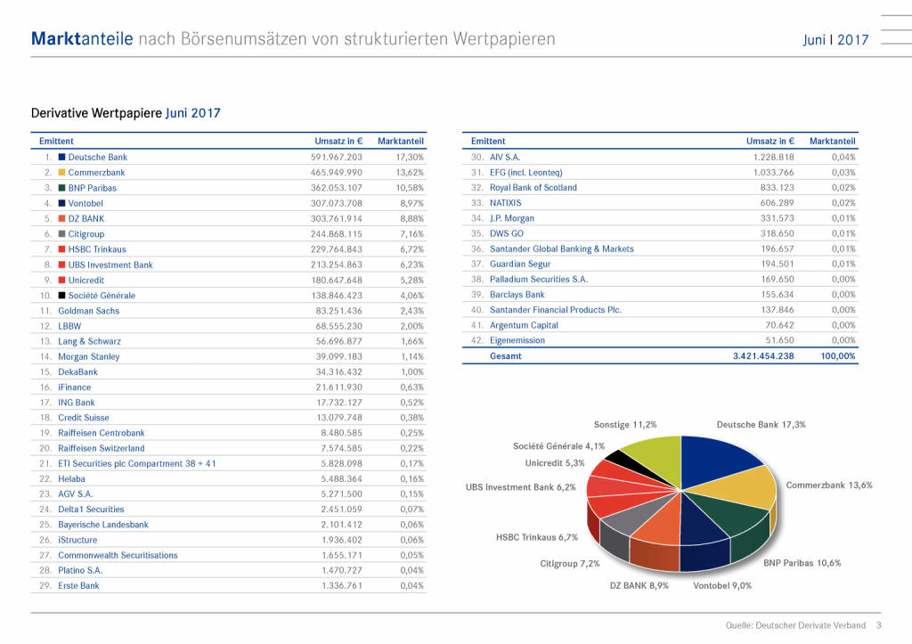 Strukturierte Wertpapier Deutschland: Marktanteile nach Börsenumsätzen Juni 2017, Seite 3/15, komplettes Dokument unter http://boerse-social.com/static/uploads/file_2287_strukturierte_wertpapier_deutschland_marktanteile_nach_borsenumsatzen_juni_2017.pdf (11.07.2017)