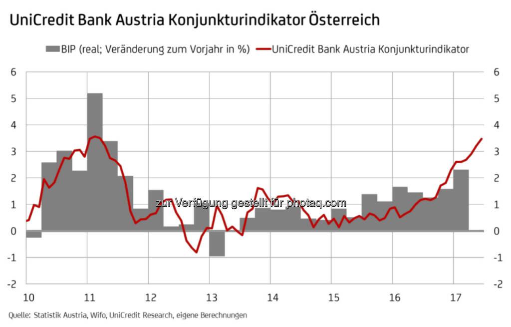 UniCredit Bank Austria Konjunkturindikator Österreich (Fotocredit: UniCredit Bank Austria), © Aussender (17.07.2017)