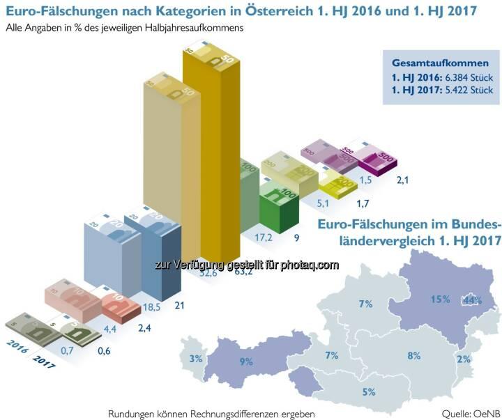 Oesterreichische Nationalbank: Falschgeldaufkommen in Österreich stark gesunken (Fotocredit: OeNB)