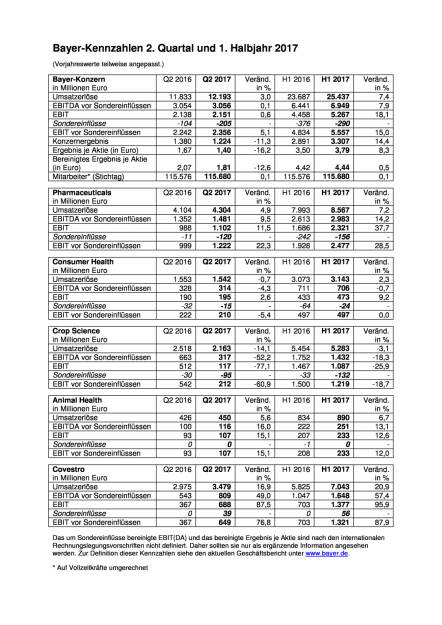 Bayer - Kennzahlen Q2 2017, Seite 1/1, komplettes Dokument unter http://boerse-social.com/static/uploads/file_2298_bayer_-_kennzahlen_q2_2017.pdf (27.07.2017)