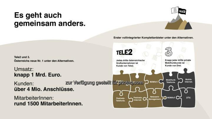 Hutchison Drei Austria Gmbh: Drei übernimmt Tele2. Österreichs größter alternativer Telekom-Anbieter entsteht (Fotocredit: Hutchison Drei Austria)