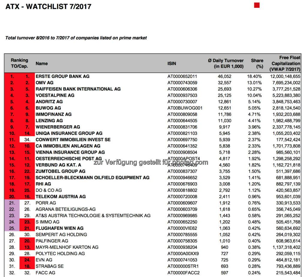 ATX-Beobachtungsliste 7/2017 (c) Wiener Börse, © Aussender (03.08.2017)