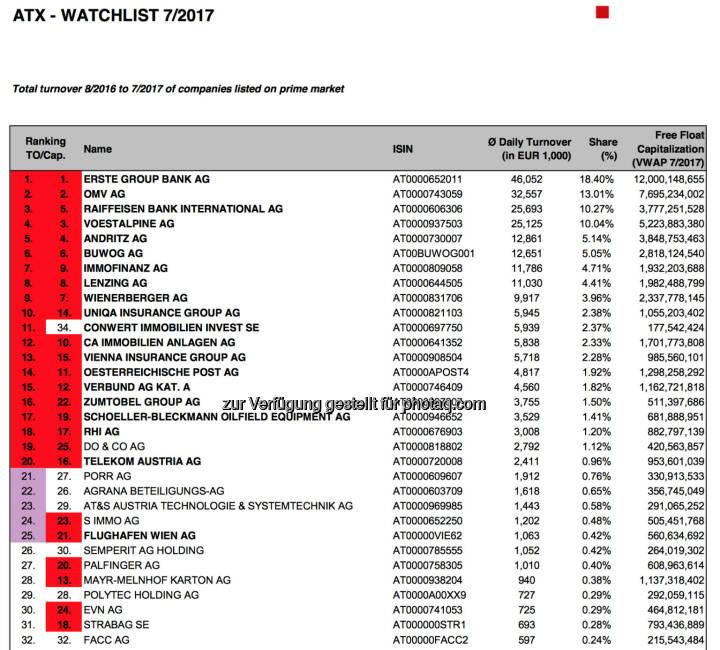 ATX-Beobachtungsliste 7/2017 (c) Wiener Börse