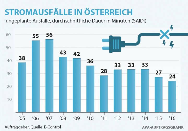 Energie-Control Austria: E-Control: Durchschnittliche Stromausfallsdauer 2016 erneut gesunken, E-Control/APA-Auftragsgrafik