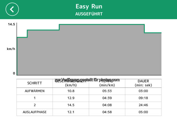 Easy Run, uff