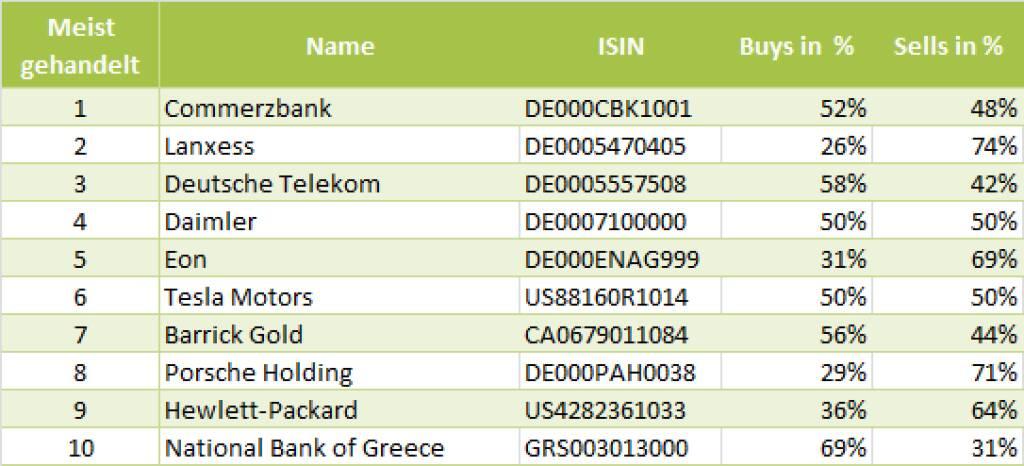 wikifolio-View 23.5.: Die Gesamtübersicht mit Commerzbank meistgehandelt (23.05.2013)