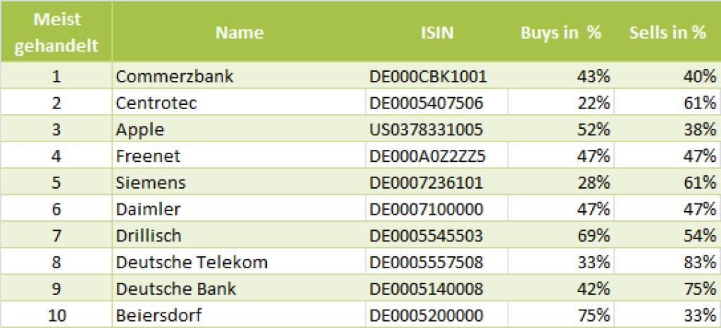 wikifolio-View 24.5.: Die Gesamtübersicht mit Commerzbank meistgehandelt (24.05.2013)