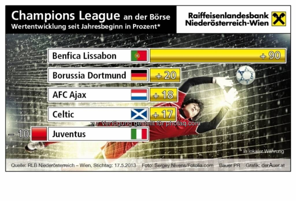 Champions League an der Börse: Benfica Lissabon, Borussia Dortmund, AFC Ajax, Celtic, Juventus - Performance ytd (c) derAuer Grafik Buch Web (25.05.2013)