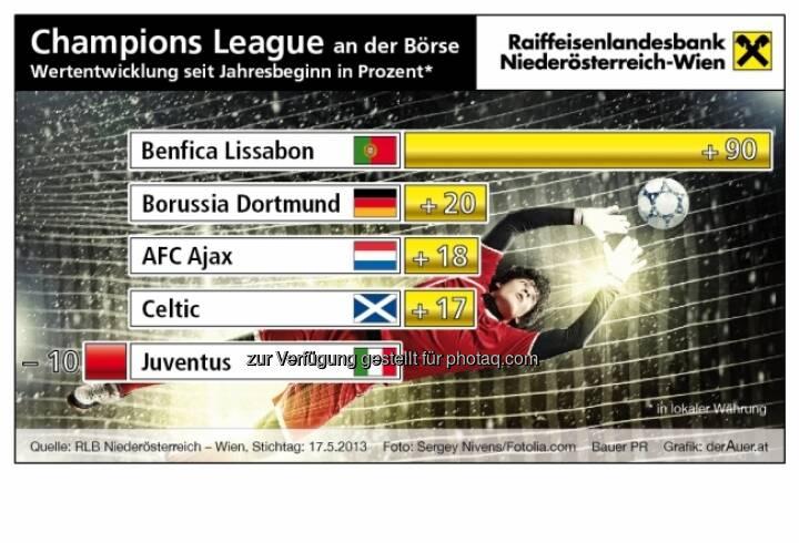 Champions League an der Börse: Benfica Lissabon, Borussia Dortmund, AFC Ajax, Celtic, Juventus - Performance ytd (c) derAuer Grafik Buch Web