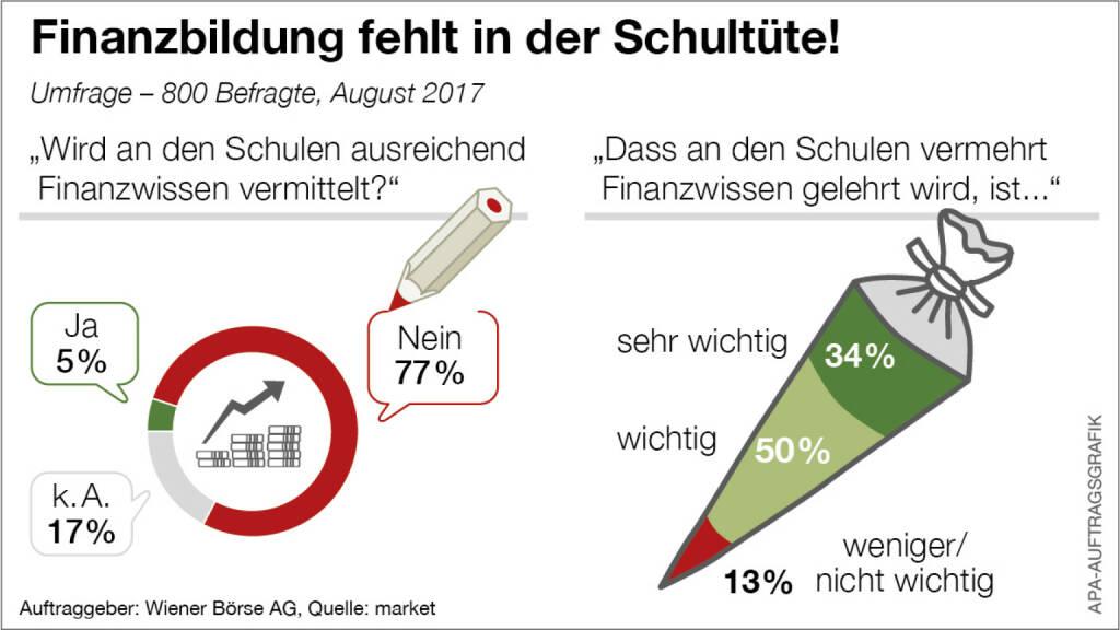 Die Wiener Börse fordert mehr Finanzbildung, APA-Auftragsgrafik, © Aussender (09.09.2017)