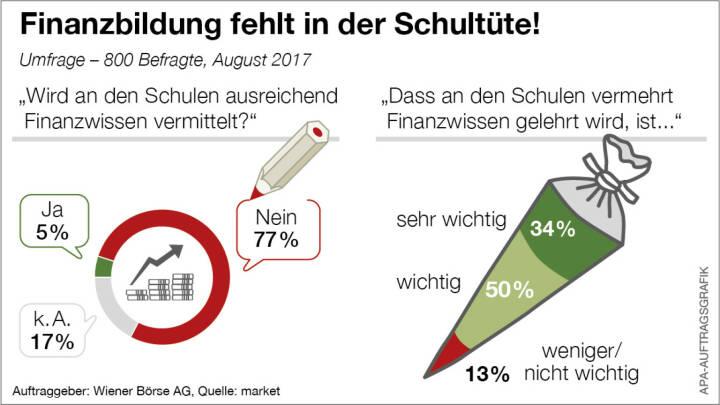 Die Wiener Börse fordert mehr Finanzbildung, APA-Auftragsgrafik