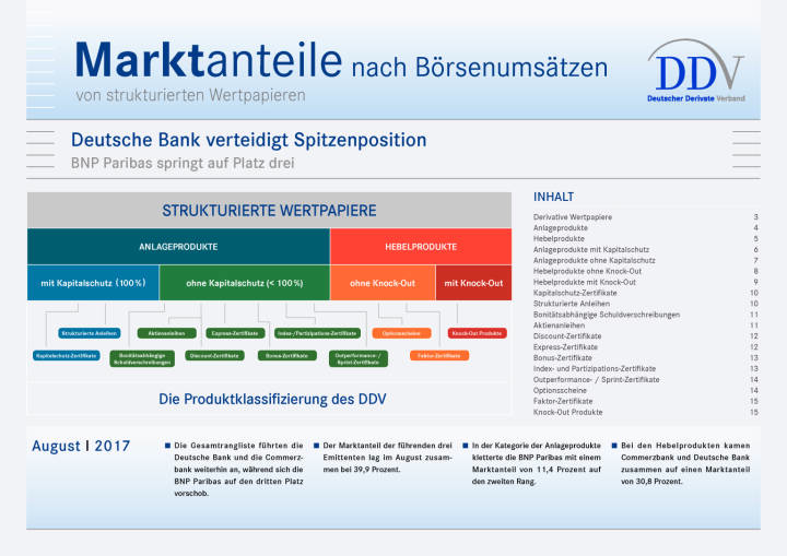 Zertifikatemarkt Deutschland: Deutsche Bank verteidigt Spitzenposition, Seite 1/15, komplettes Dokument unter http://boerse-social.com/static/uploads/file_2331_zertifikatemarkt_deutschland_deutsche_bank_verteidigt_spitzenposition.pdf