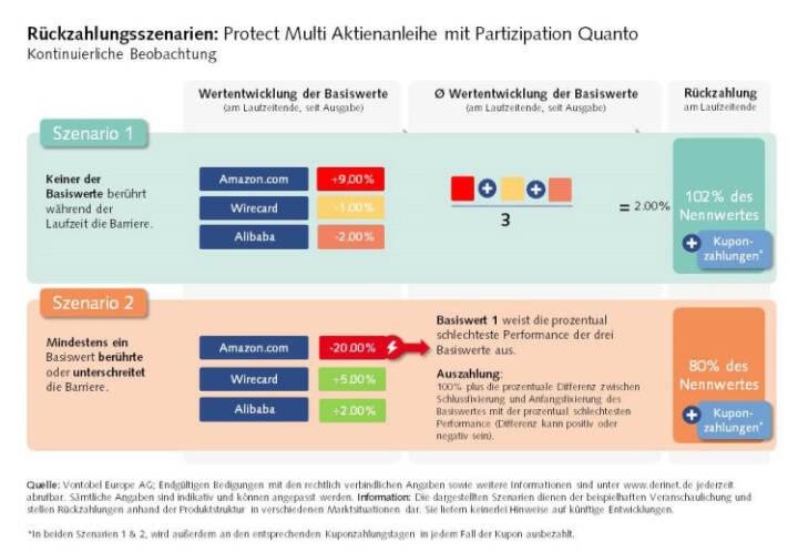 Protect Multi Aktienanleihe mit Partizipation Quanto (Fotocredit: Vontobel)