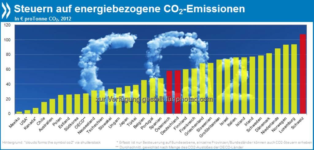 Anti-Treibhaus: Die Schweiz besteuert energiebezogene C02-Emissionen mit 107 Euro pro Tonne am höchsten. In Kanada, den USA und Mexiko dagegen gibt es auf Bundesebene wenig finanzielle Anreize zum Klimaschutz.  Mehr unter http://bit.ly/13LgyKU (Taxing Energy Use, S. 31), © OECD (26.05.2013)