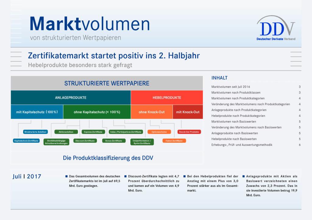 Zertifikatemarkt Deutschland: Positiver Start ins 2. Halbjahr, Seite 1/6, komplettes Dokument unter http://boerse-social.com/static/uploads/file_2340_zertifikatemarkt_deutschland_positiver_start_ins_2_halbjahr.pdf (19.09.2017)