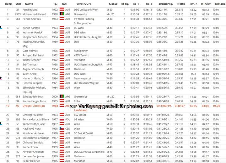 PB Strasse 10k bei Alfreds Lauf in 40:57