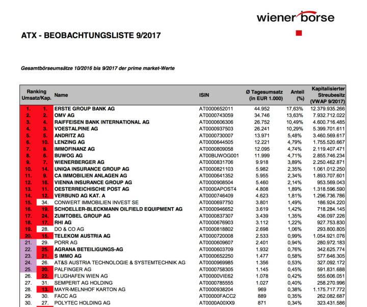 ATX-Beobachtungsliste 9/2017 (c) Wiener Börse