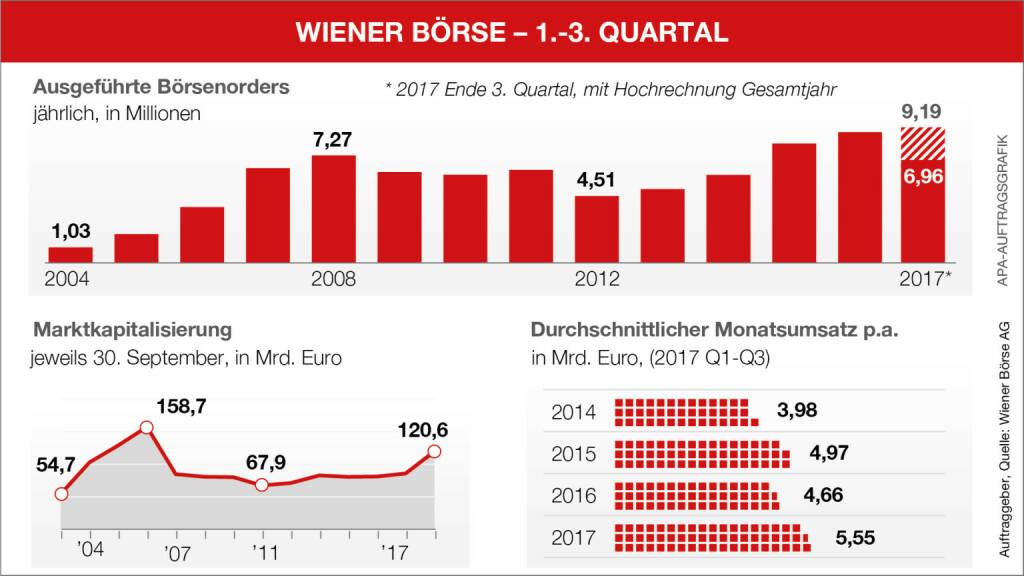 Infografik Aktivitäten an der Wiener Börse im Q3, Quelle: APA-Auftragsgrafik, Auftraggeber Wiener Börse, © Aussender (05.10.2017)
