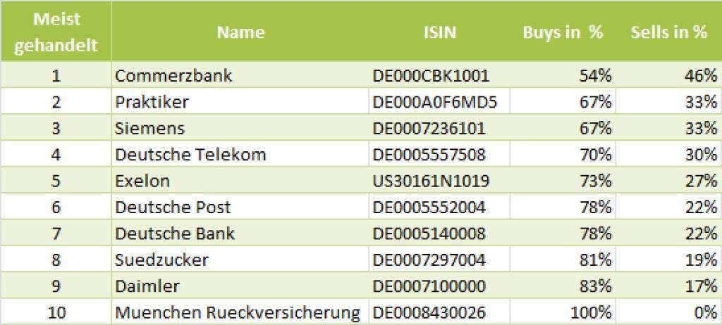 wikifolio-View 27.5.: Die Gesamtübersicht mit Commerzbank meistgehandelt (27.05.2013)